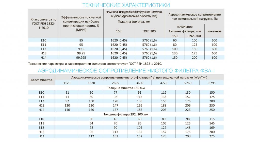 fva1-tablica3.png